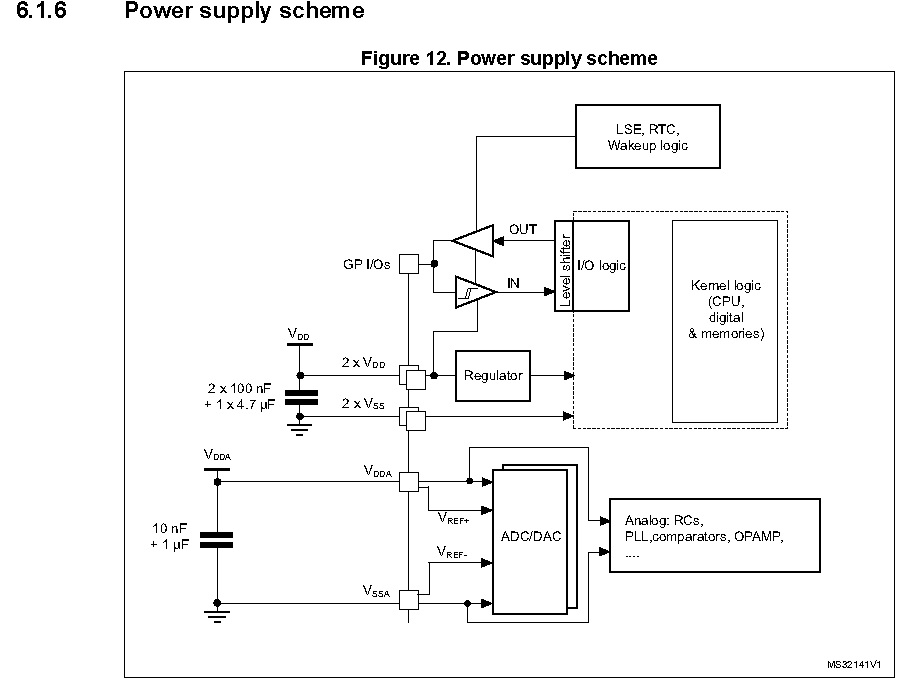 power supply STM32