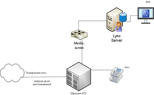 Простой вариант подключения Lync клиента