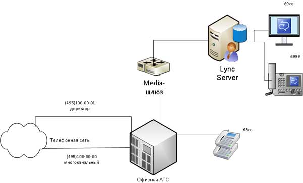 отдельный номер маршрутизируется на клиента Lync