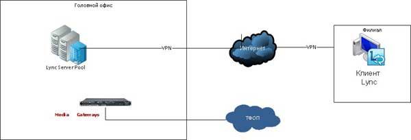 Подключение клиентов Lync по VPN