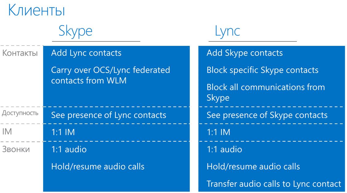 Функции работающие при федерации Skype Lync