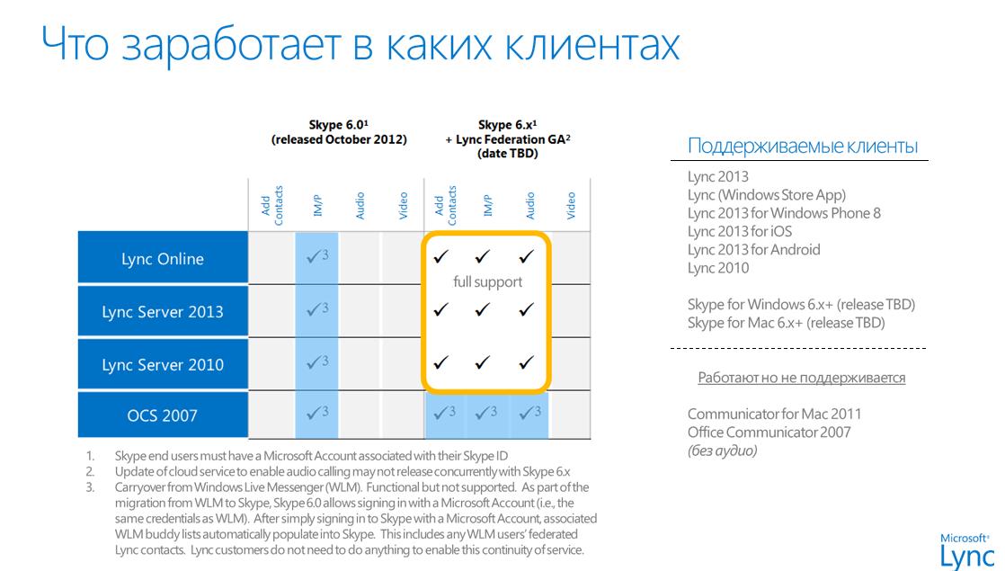 Функции различных клиентов Lync при работе со Skype